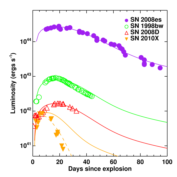 Comparison of fallback powered light curves (solid lines) from models U45 (purple), S33 (green), S39 (red), and S39O (orange) with some observed supernovae. The parameters for these events are given in Table