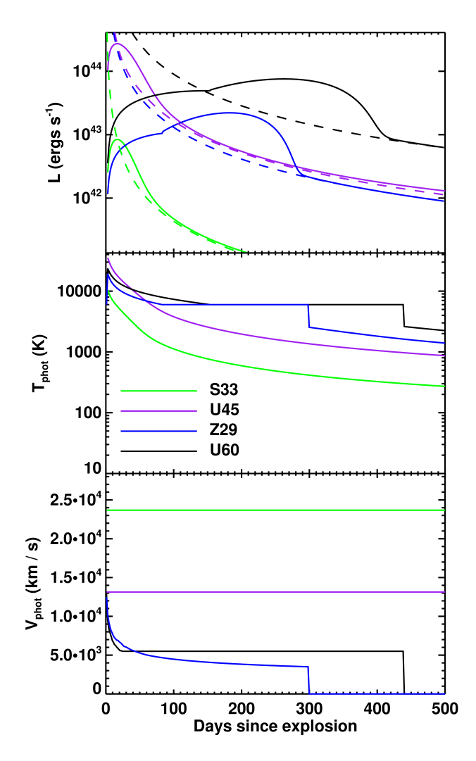 Sample fallback powered light curves (top), and photospheric temperatures (middle) and velocities (bottom). The dashed curves in the top panel show the rate of energy injection from fallback accretion. The temperature is estimated from the one zone model, while the velocity is taken to be the maximum of