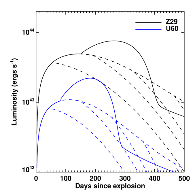 Sample fallback powered light curves (lines) for models (top panel) U45, S33, S39O; and (bottom panel) U60 and Z29. The solid curves assume continued energy injection, while the dashed curves turn off at a range of times,