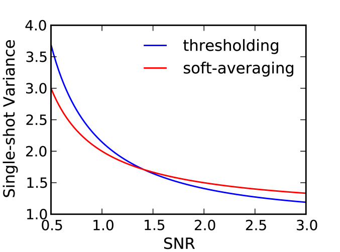 The variance of soft-averaging and thresholding as a function of measurement SNR for a superposition state (