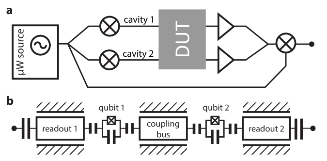 (a) Schematic for a parsimonious two channel autodyne measurment. A single microwave source is split and both channels are SSB I/Q modulated to produce a shaped pulse at the cavity frequency. The refected signal is then amplified and mixed back down with an LO from the same microwave source. (b) Schematic of the two-qubit system with individual readout resonators and an unconnected coupling bus resonator.