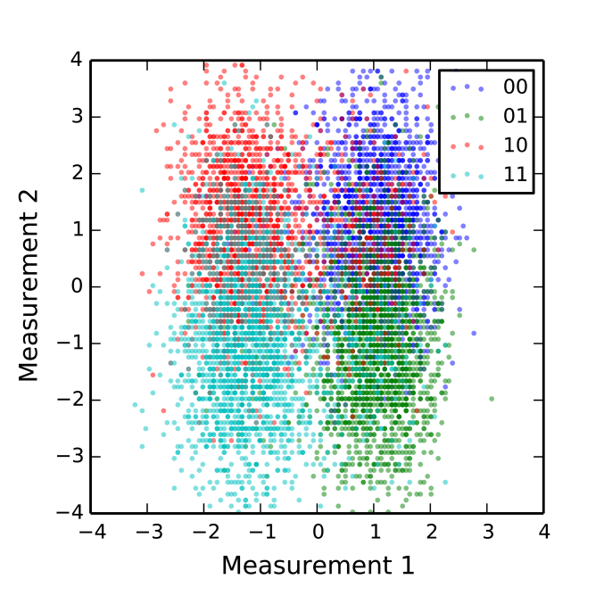Scatter of the filtered measurement results for both readout channels after preparation of the basis states