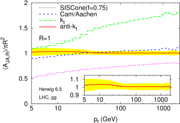 Average jet area in dijet events at the LHC. We have generated events with Herwig 6.5 and only the two hardest jets with