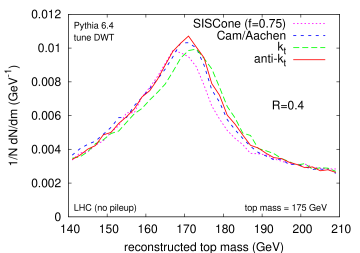 Top mass reconstruction in Pythia-simulated LHC