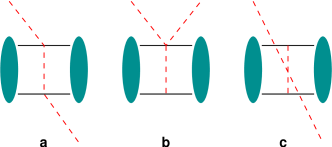 Leading-order three-body graphs which contribute to the