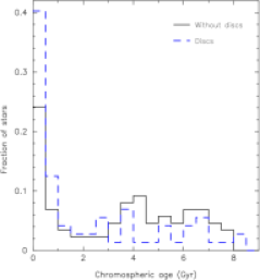 Age distribution for stars in the SWOD (continuous-black line) and the SWD (dotted-blue line) samples.