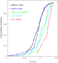 Histogram of cumulative frequencies for the different samples studied in this work.