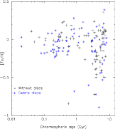 [Fe/H] versus age for the stars in the SWOD (black crosses) and in the SWD (blue asterisks) samples.