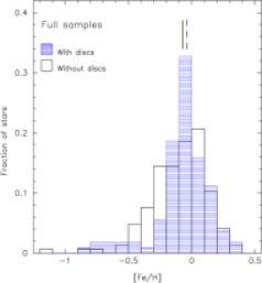 Normalized metallicity distribution of the stars without debris discs (SWODs, empty histogram), and the stars with debris discs (SWDs, blue histogram shaded at 0 degrees). Median values of the distributions are shown with vertical lines. Left panel: distributions of the stars in the homogeneous sample, i.e., metallicities computed from our own spectra. Right panel: distributions of the full stellar sample (see text).
