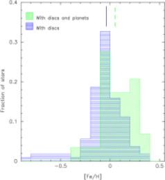 Normalized metallicity distribution of the SWDP sample (light green histogram) versus stars with debris discs (left) and stars with giant planets (right). Median values of the distributions are shown with vertical lines.