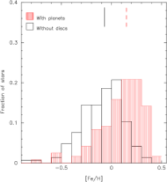 Normalized metallicity distributions of planet host-stars (red histogram) versus stars without debris discs (left) and stars with debris discs (right). Median values of the distributions are shown with vertical lines.