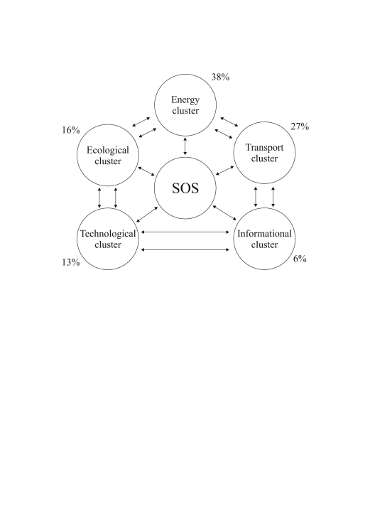 Fractal-cluster scheme of the self-organizing system (one-dimensional case).