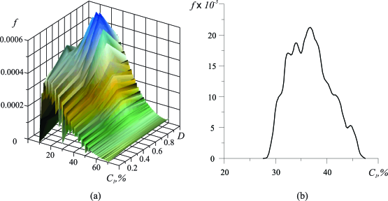 Probable states of the self-organizing system's distribution: a probable space of the FC system states (a); a probable states of the FC-system states under the fixed value of the