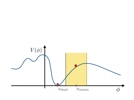 Sketch of a moduli potential near its post-inflationary minimum