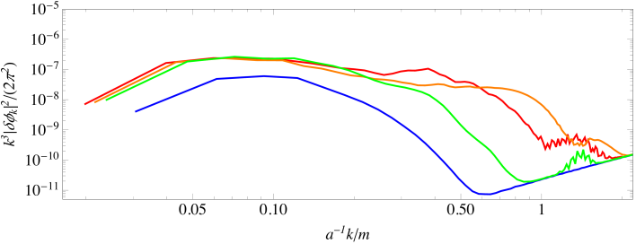 The spectrum of field fluctuations