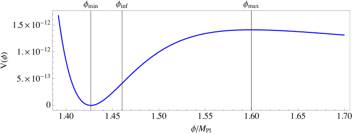 Example potential of the