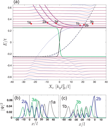 (Color online) (a) Energy spectrum of a single kink profile in bilayer graphene as function of the cyclotron orbit coordinate