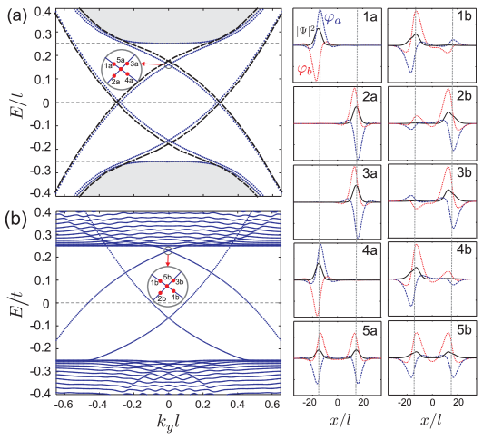 (Color online) Left panels: Energy levels of a kink-antikink profile in bilayer graphene with