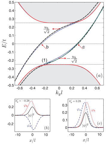 (Color online) (a) Energy levels for a single kink profile on bilayer graphene with