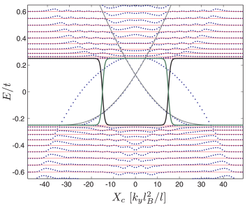 (Color online) Energy spectrum of a kink-antikink profile in bilayer graphene as function of the cyclotron orbit center