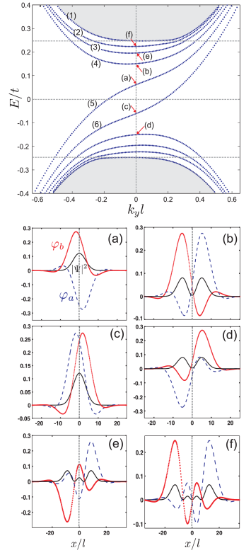(Color online) Upper panel: Energy levels for a single kink profile in bilayer graphene with