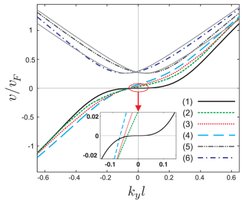 (Color online) The carrier velocity in the single kink profile for the energy levels which are indicated by