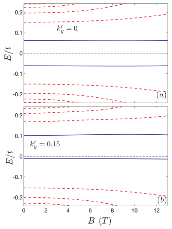 (Color online) Energy levels of a single potential kink profile as function of the external magnetic field with