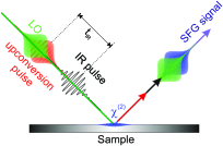 Schematic representation of time domain heterodyned SFG spectroscopy. The interaction of the infrared (black) and the upconversion pulse (red) with the sample generates an SFG signal (blue) which interferes with the local oscillator (green). Scanning the time delay t