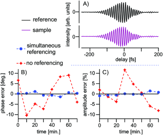 Measurement of the errors in phase and amplitude. Upper panel: A) interferometric raw data, lower panel: evolution of the B) phase and C) amplitude error with time from subsequent interferometric scans. Red crosses: phase/amplitude deviations from the respective mean values (without referencing); blue dots: phase/amplitude deviation from the reference (simultaneous referencing)