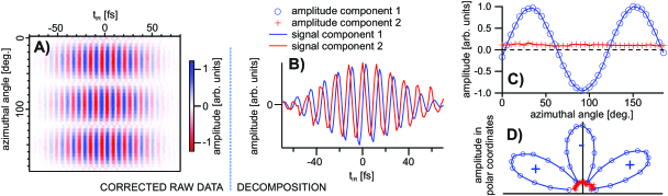 Referenced, phase resolved SFG measurement of the z-cut quartz surface. A) Interferometric raw data as function of the azimuthal angle (corrected for drifts in phase and amplitude); B) time domain signals from the two extracted components; C) azimuthal dependence of the amplitude for the two components; D) same as C) represented in polar coordinates.