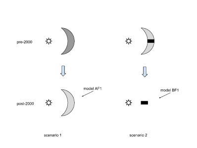 Sketch of the scenarios for the evolution of the inner sub-AU region in HD169142.