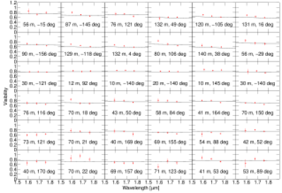 As Fig.4, but for model run A, compared with the data set. Model A1 is the model with minimum