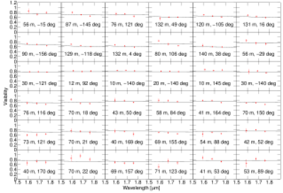 As Fig.4, but for model run B, compared with the data set. Model B1 is the model with minimum
