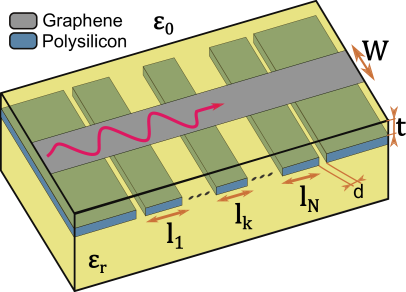 Proposed graphene-based THz low pass filter of