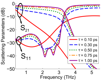 Influence of graphene's relaxation time in the frequency response of the (a)