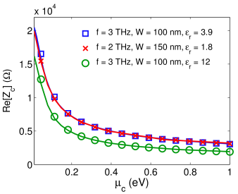 Characteristic impedance (a) and normalized phase constant (b) of the first waveguide-like surface plasmon propagating along different graphene strip configurations versus the chemical potential