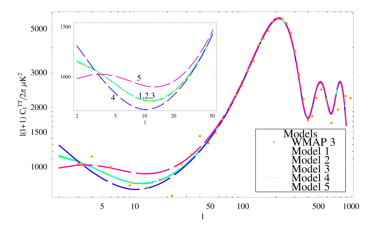 Theoretical CMB spectra for the CPL parameterization for five models that have fixed