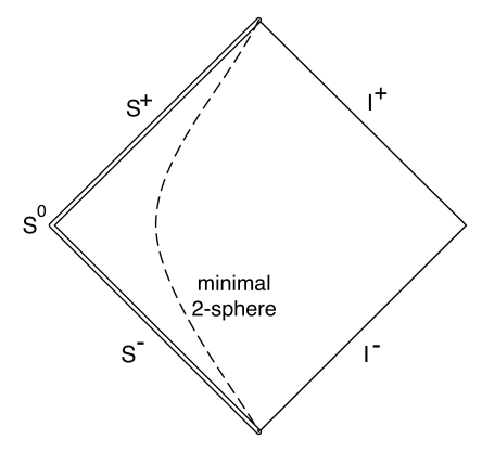 Carter-Penrose diagram of the static aether solution. The left hand edge corresponds to spheres of infinite radius and is singular.