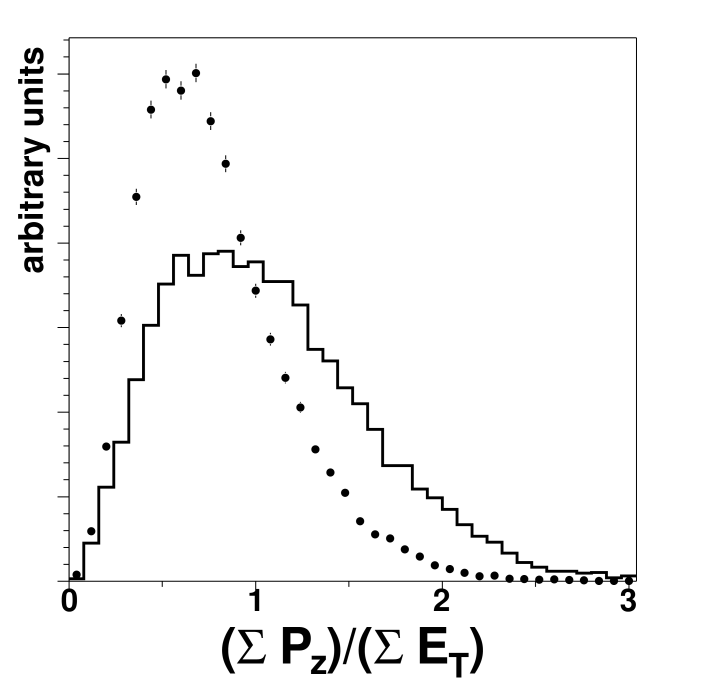Shape comparison of PYTHIA