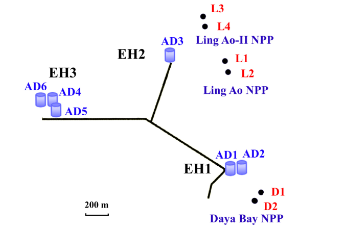 Layout of the Daya Bay experiment. The dots represent reactors, labeled as D1, D2, L1, L2, L3 and L4. Six ADs, AD1–AD6, are installed in three EHs.