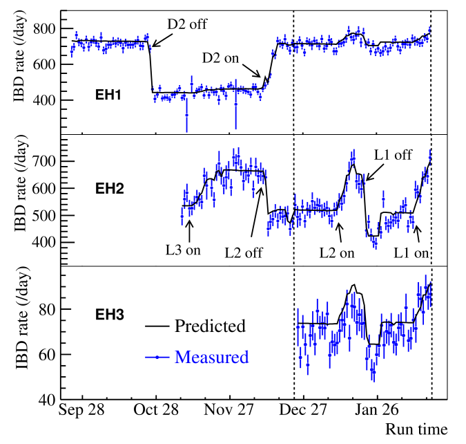 Daily average measured IBD rates per AD in the three experimental halls as a function of time. Data between the two vertical dashed lines were used in this analysis. The black curves represent no-oscillation predictions based on reactor flux analyses and detector simulation for comparison. The predictions have been corrected with the best-fit normalization parameter in determining