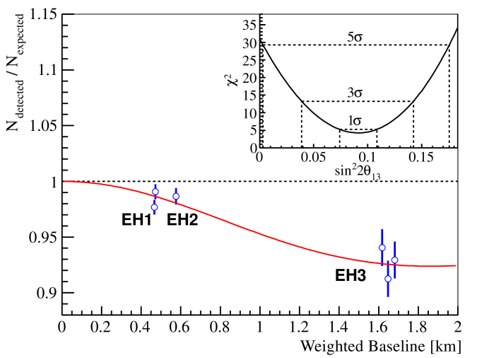 Ratio of measured versus expected signal in each detector, assuming no oscillation. The error bar is the uncorrelated uncertainty of each AD, including statistical, detector-related, and background-related uncertainties. The expected signal is corrected with the best-fit normalization parameter. Reactor and survey data were used to compute the flux-weighted average baselines. The oscillation survival probability at the best-fit value is given by the smooth curve. The AD4 and AD6 data points are displaced by -30 and +30 m for visual clarity. The
