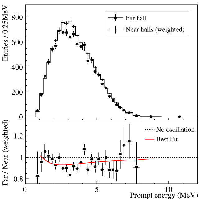 Top: Measured prompt energy spectrum of the far hall (sum of three ADs) compared with the no-oscillation prediction from the measurements of the two near halls. Spectra were background subtracted. Uncertainties are statistical only. Bottom: The ratio of measured and predicted no-oscillation spectra. The red curve is the best-fit solution with