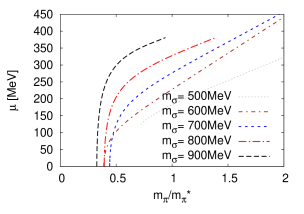Five cross sections of the chiral critical surface (left panel with, right panel without anomaly) for