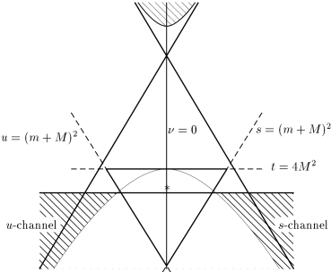 """Mandelstam plane. The Mandelstam triangle is the inside of the thick lines. The star marks the so–called """"ideal point"""" explained in sec."""