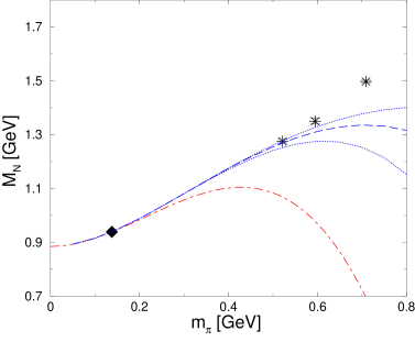 Nucleon mass calculated to third order in HBCHPT as a function of the pion mass. The solid curve shows the