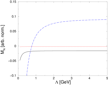 Cutoff dependence of the nucleon mass calculated at
