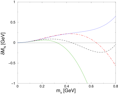 Pion mass dependence of the nucleon mass shift