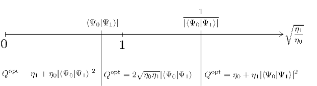 Optimal failure probability for USD of two pure states