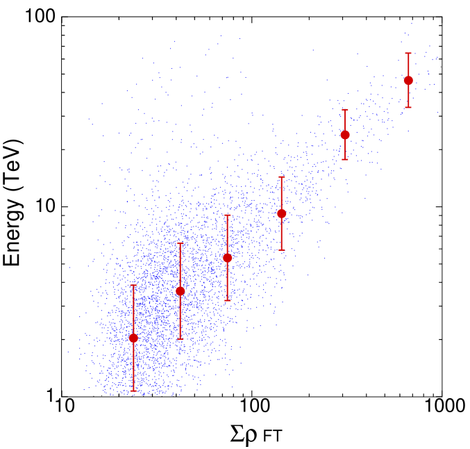 Scatter plot of the shower size